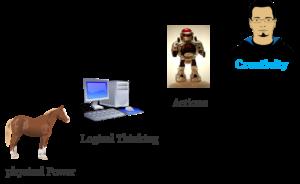 Evolution & Robots