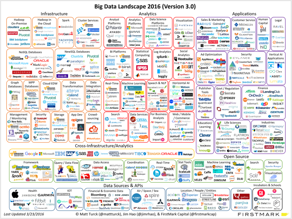 Big-Data-Analytics-Landscape