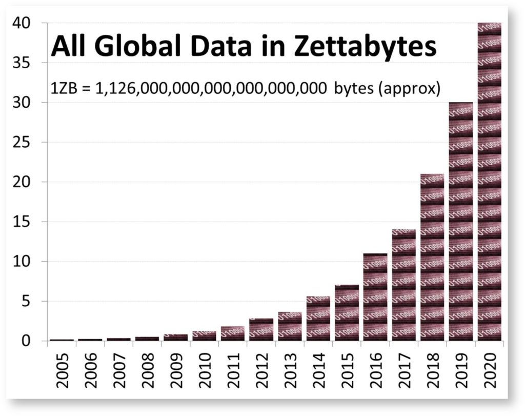 Big Data Analytics Zettabytes