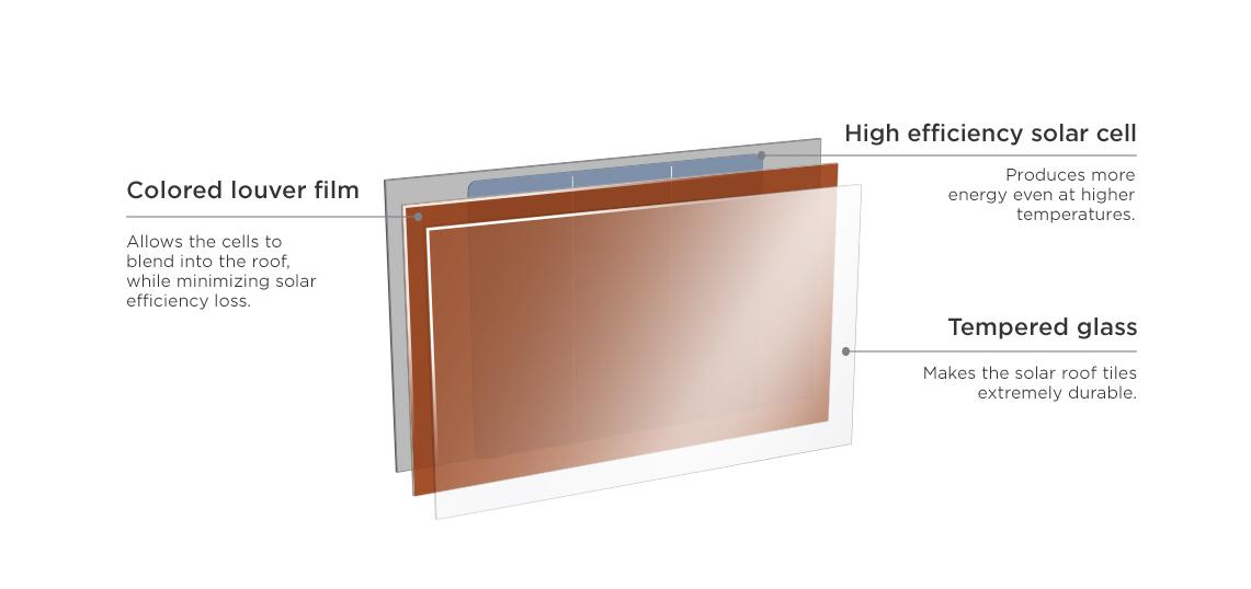 Tesla Solar Roof Brick Components