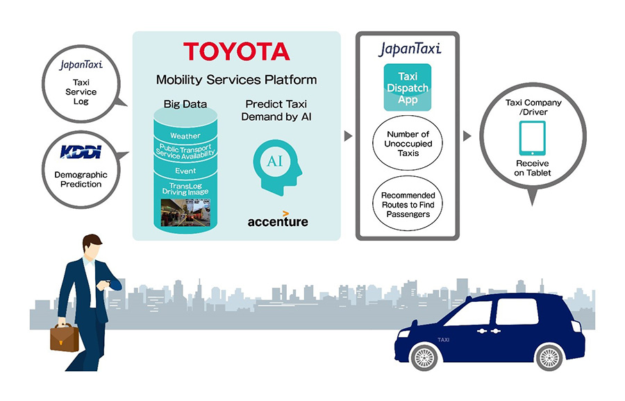 Location Analytics BIG Data GIS - Toyota Japan Taxi demand