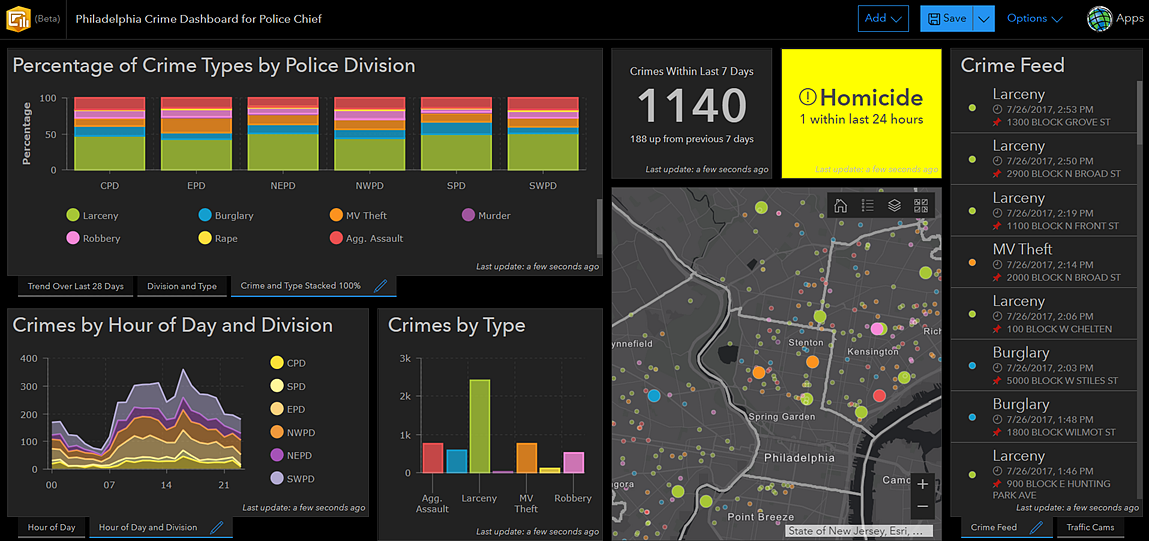 Esri Operations Dashboard